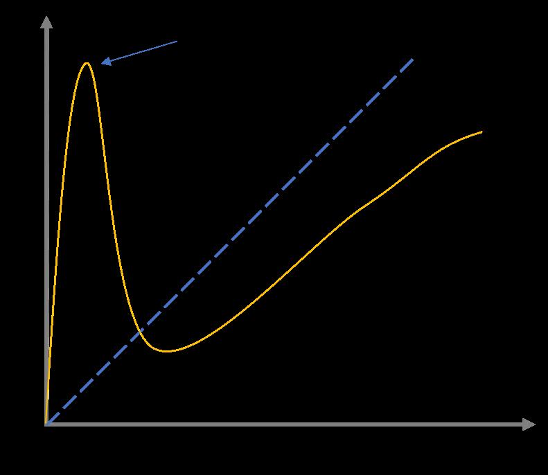 Dunning-Kruger-Effekt